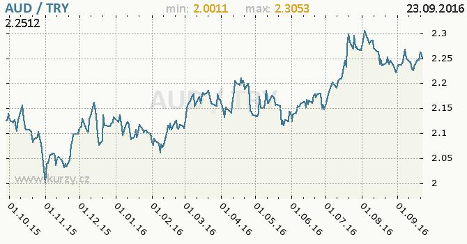 Graf tureck� lira a australsk� dolar