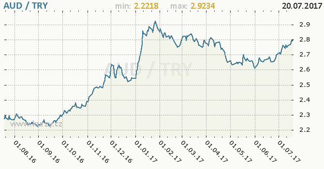 Graf turecká lira a australský dolar