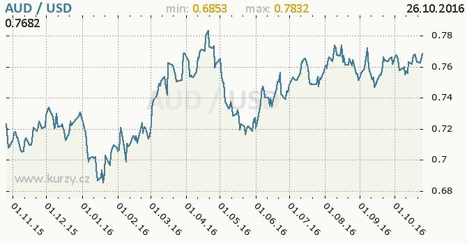 Graf americk� dolar a australsk� dolar