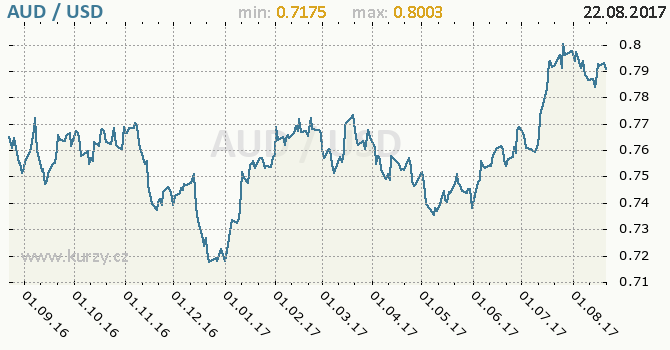 Graf americký dolar a australský dolar