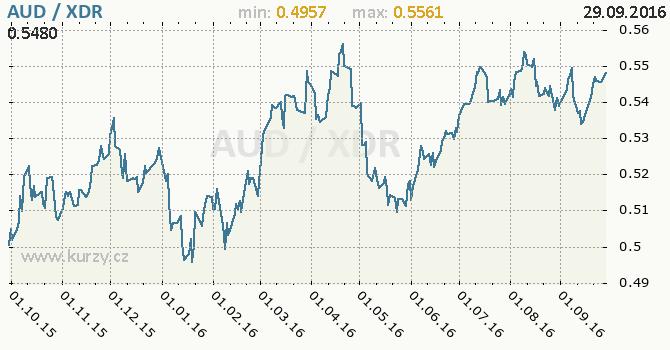 Graf MMF a australsk� dolar