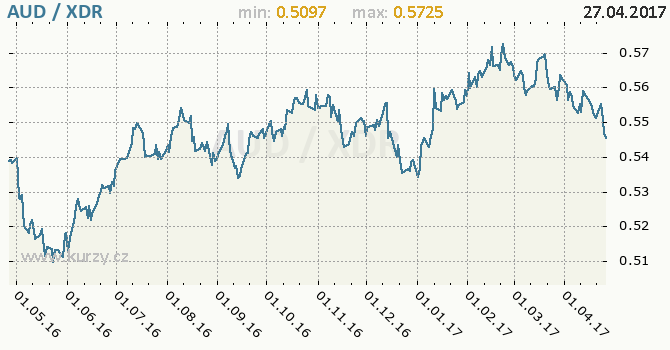Graf MMF a australský dolar