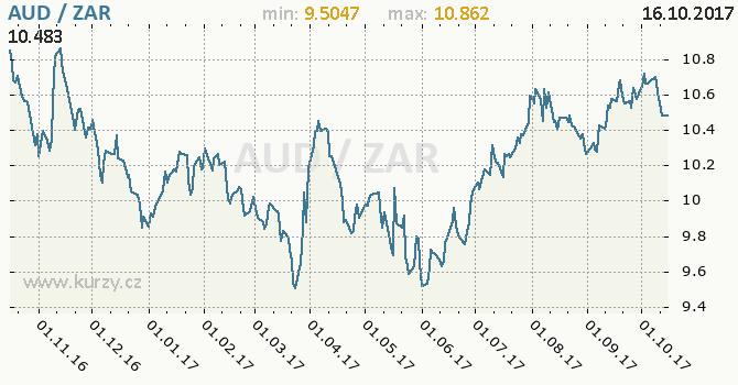 Graf jihoafrický rand a australský dolar