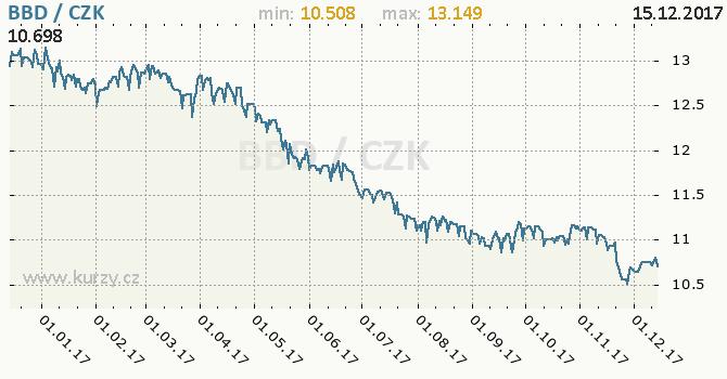 Graf česká koruna a barbadoský dolar
