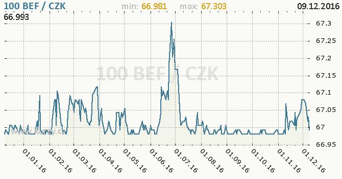Graf česká koruna a belgický frank