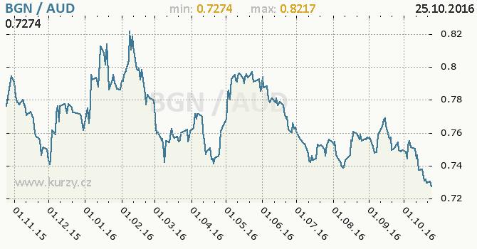 Graf australsk� dolar a bulharsk� lev