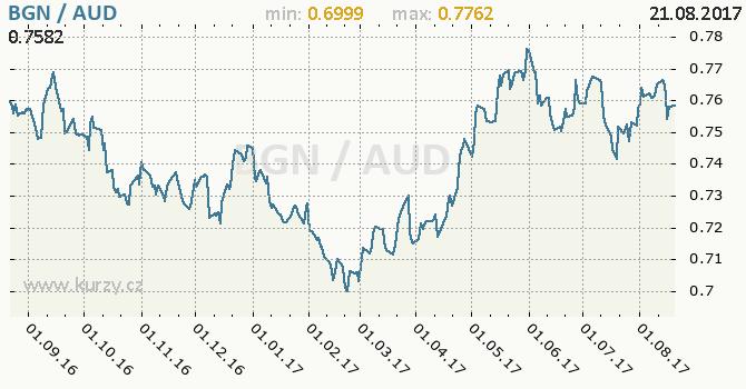 Graf australský dolar a bulharský lev