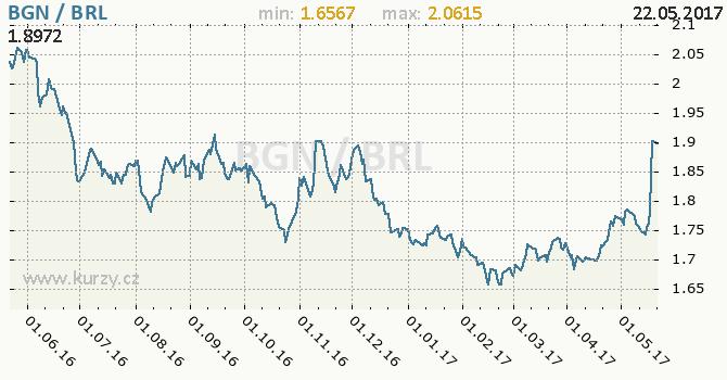 Graf brazilský real a bulharský lev