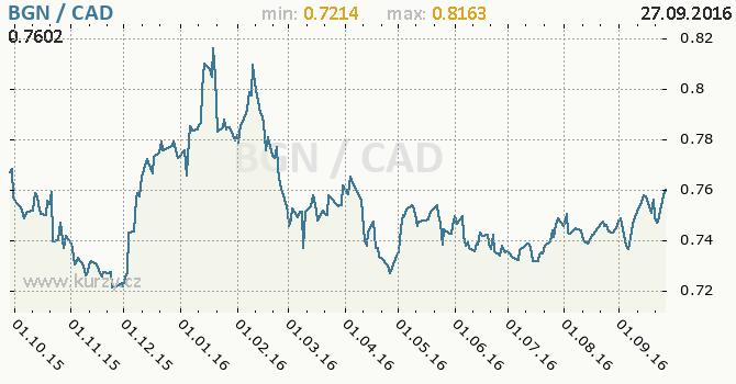 Graf kanadsk� dolar a bulharsk� lev