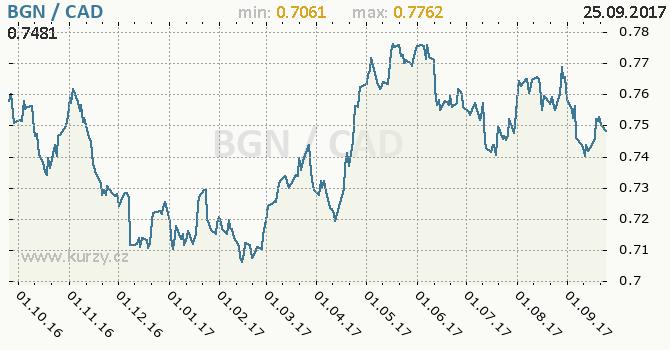 Graf kanadský dolar a bulharský lev