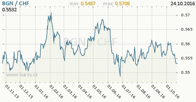 Graf �v�carsk� frank a bulharsk� lev