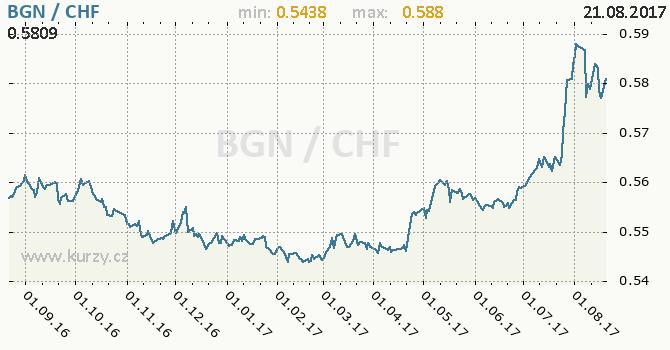 Graf švýcarský frank a bulharský lev