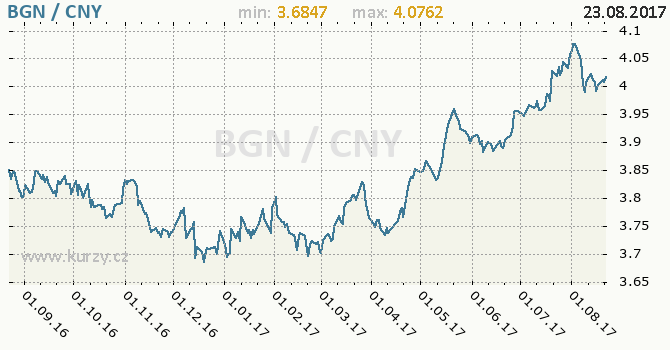 Graf čínský juan a bulharský lev