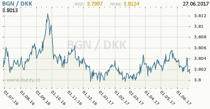 Graf dánská koruna a bulharský lev