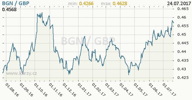 Graf britská libra a bulharský lev