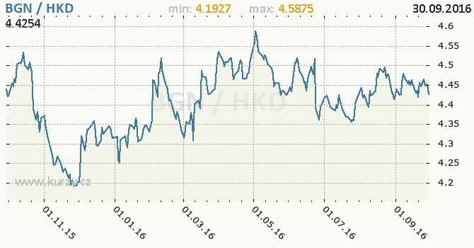 Graf hongkongsk� dolar a bulharsk� lev
