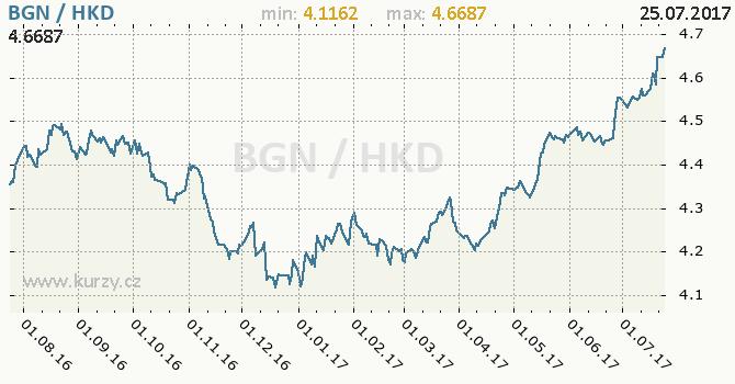 Graf hongkongský dolar a bulharský lev