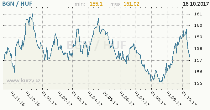 Graf maďarský forint a bulharský lev
