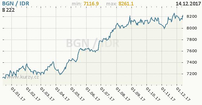 Graf indonéská rupie a bulharský lev