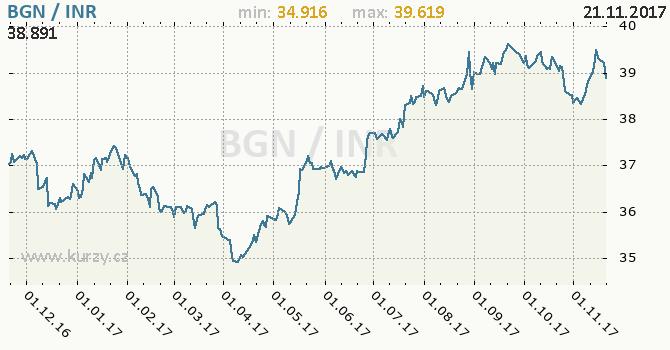 Graf indická rupie a bulharský lev