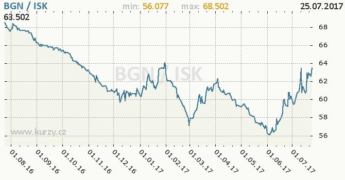 Graf islandská koruna a bulharský lev