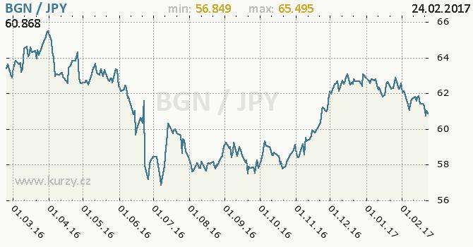 Graf japonský jen a bulharský lev