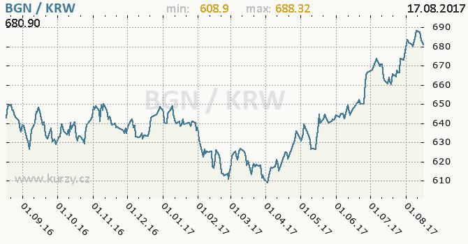 Graf jihokorejský won a bulharský lev