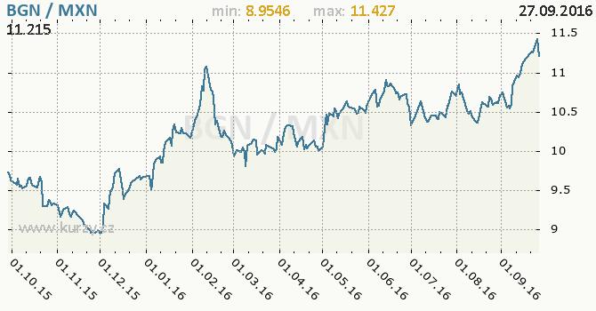 Graf mexick� peso a bulharsk� lev