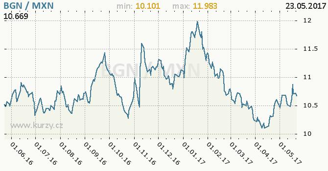 Graf mexické peso a bulharský lev