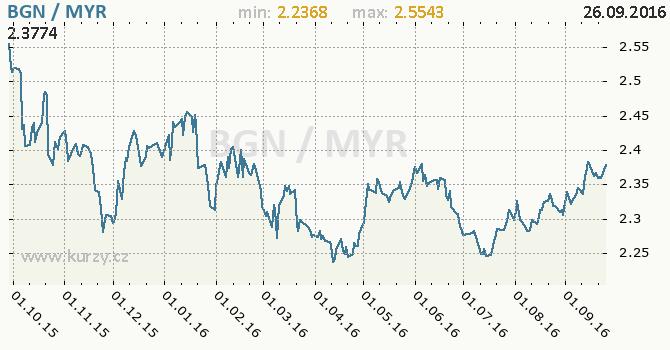 Graf malajsijsk� ringgit a bulharsk� lev