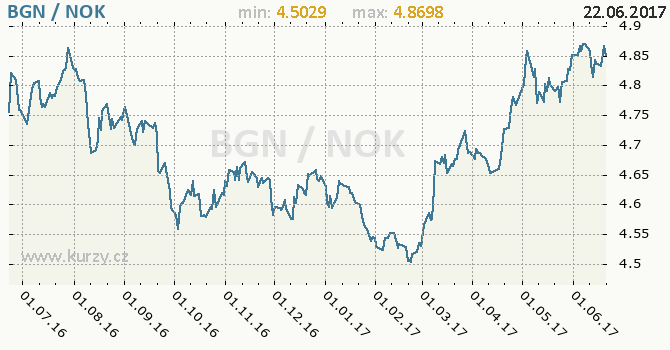Graf norská koruna a bulharský lev