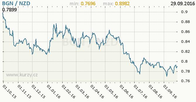 Graf novoz�landsk� dolar a bulharsk� lev