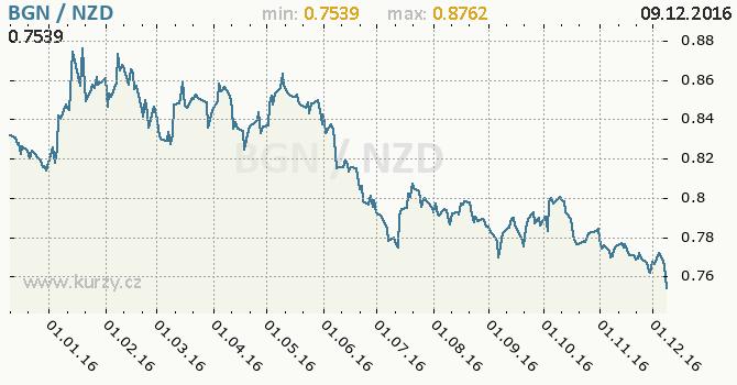 Graf novozélandský dolar a bulharský lev