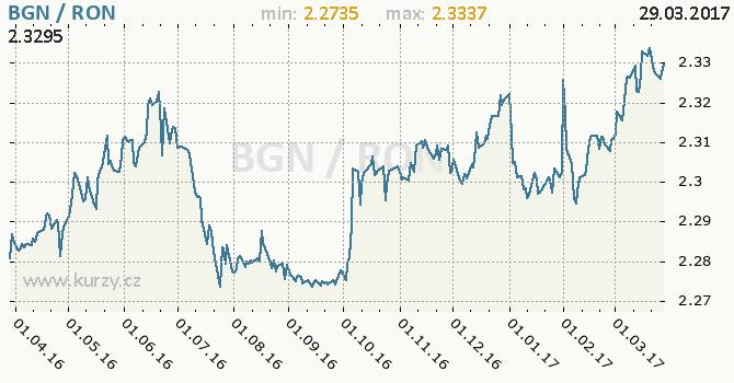 Graf rumunský nový lei a bulharský lev