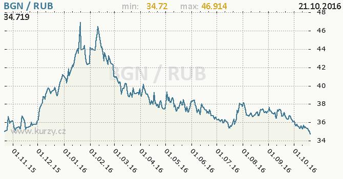 Graf rusk� rubl a bulharsk� lev