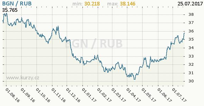 Graf ruský rubl a bulharský lev