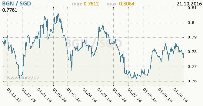 Graf singapursk� dolar a bulharsk� lev