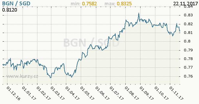 Graf singapurský dolar a bulharský lev
