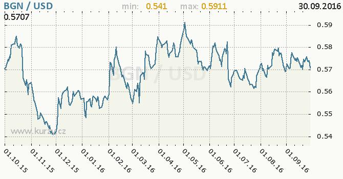 Graf americk� dolar a bulharsk� lev