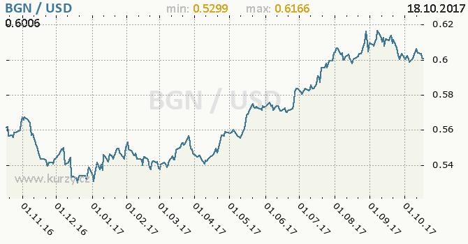 Graf americký dolar a bulharský lev
