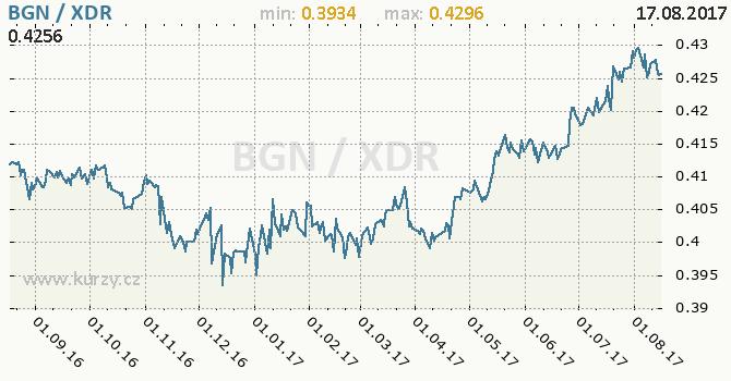 Graf MMF a bulharský lev