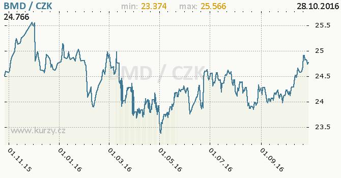 Graf �esk� koruna a bermudsk� dolar