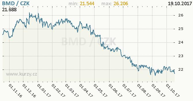 Graf česká koruna a bermudský dolar
