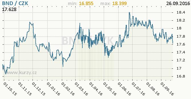 Graf �esk� koruna a brunejsk� dolar