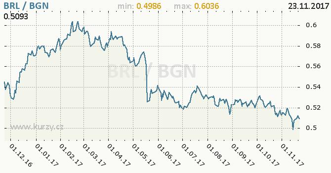 Graf bulharský lev a brazilský real