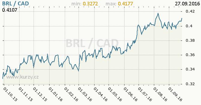 Graf kanadsk� dolar a brazilsk� real
