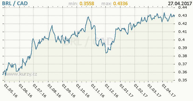 Graf kanadský dolar a brazilský real