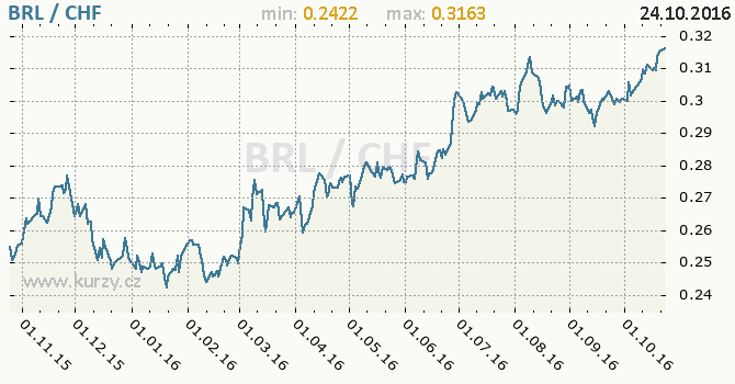 Graf �v�carsk� frank a brazilsk� real