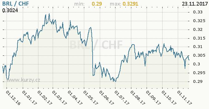 Graf švýcarský frank a brazilský real