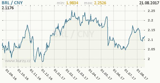 Graf čínský juan a brazilský real